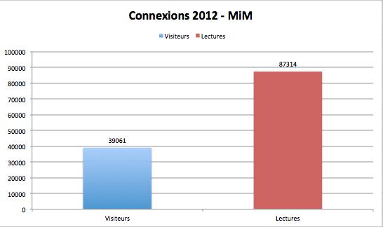 Stats MiM 2012
